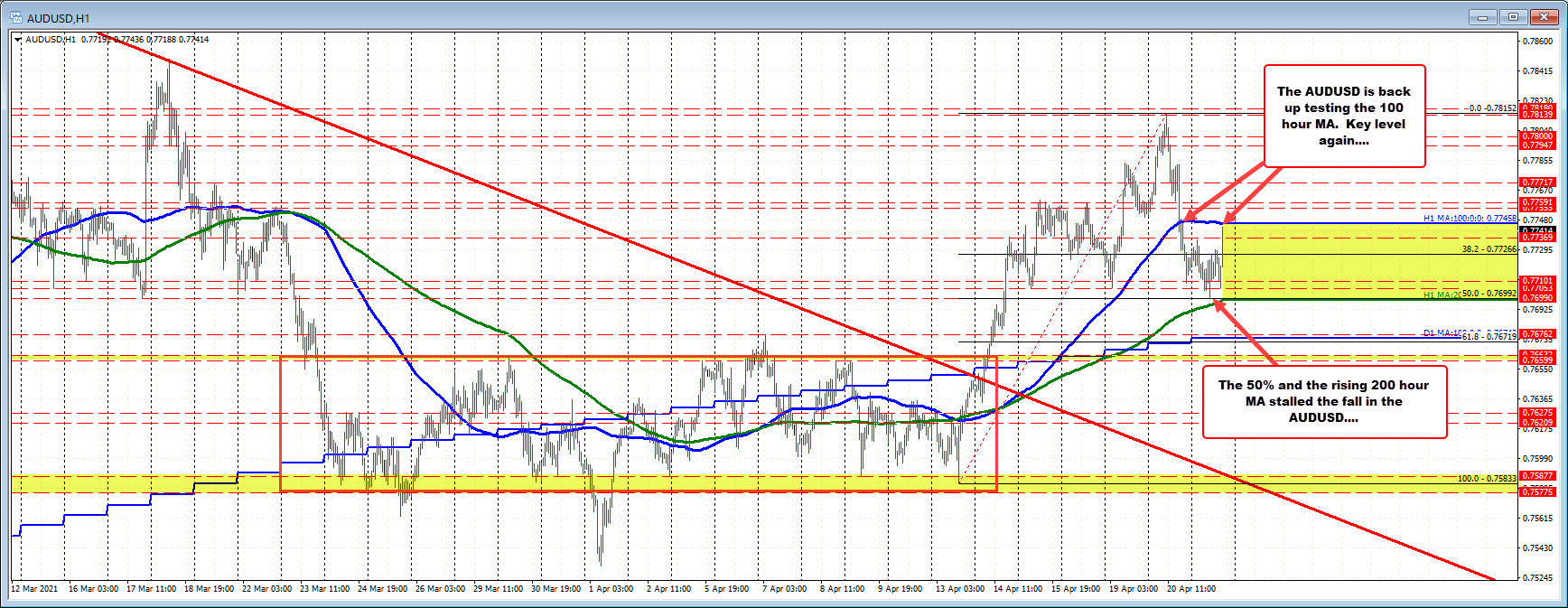 200 hour MA and 50% retracement stalled the fall