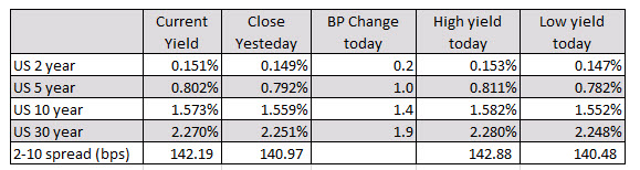 Provisional closes are higher today_