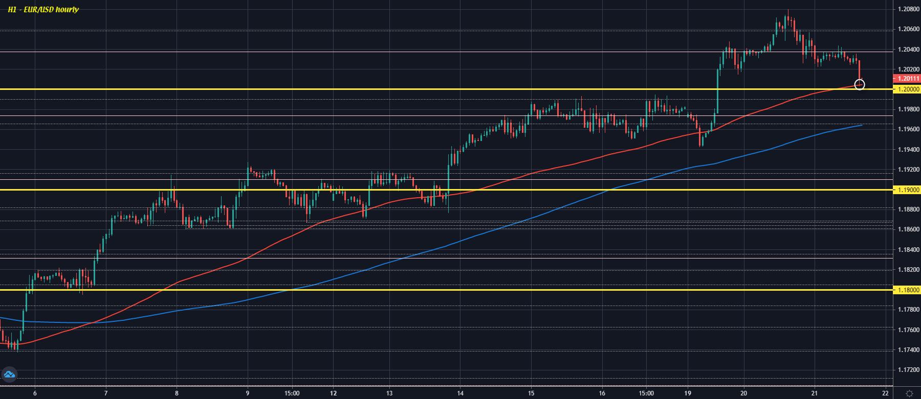 EUR / USD D1 21-04