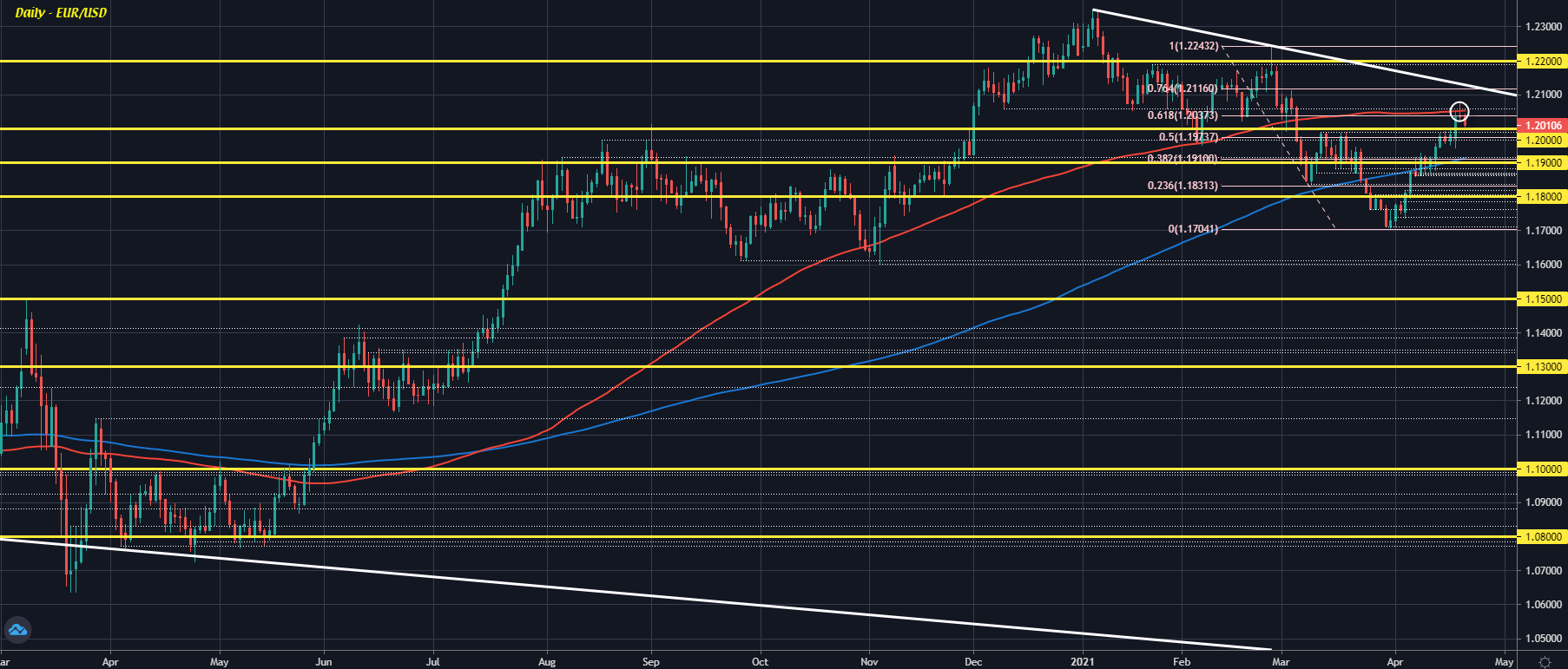 EUR/USD retreats further, tests near-term support close to 1.2000 level