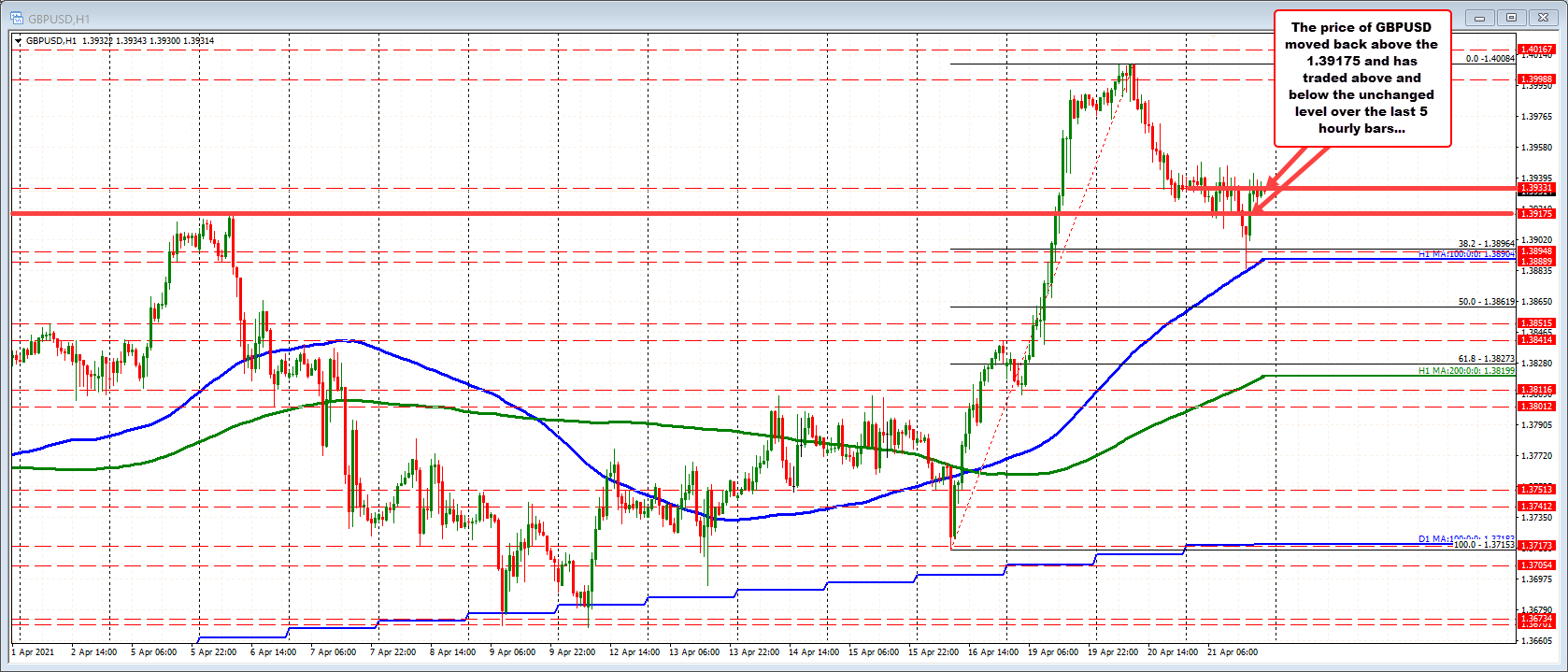 GBPUSD moves back toward unchanged