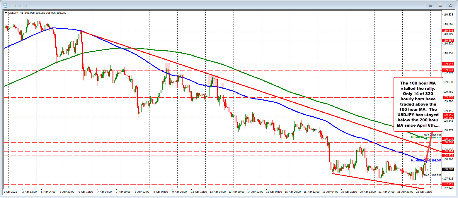 USDJPY moves back down after stalling near 100 hour MA
