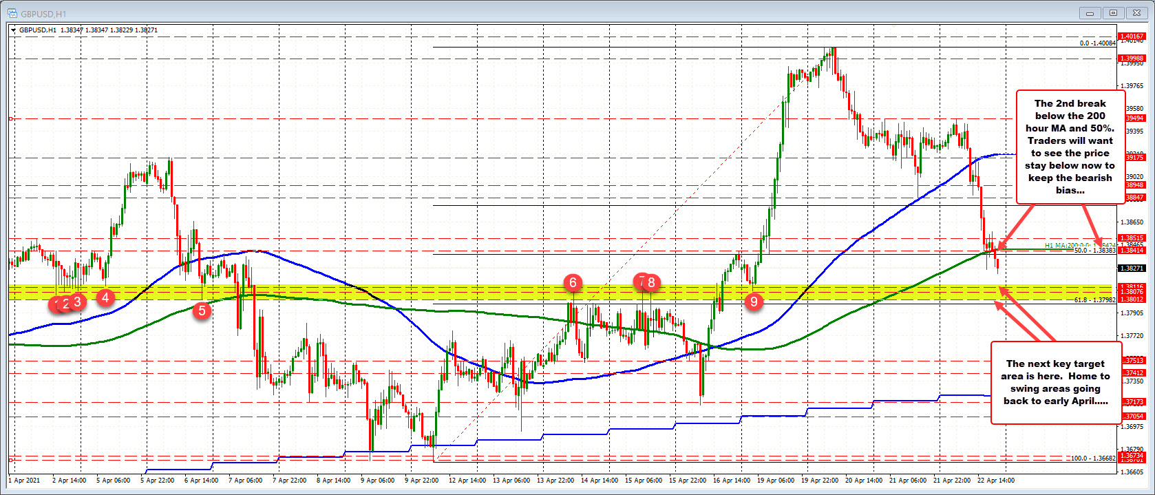 GBPUSD trades to a new session low