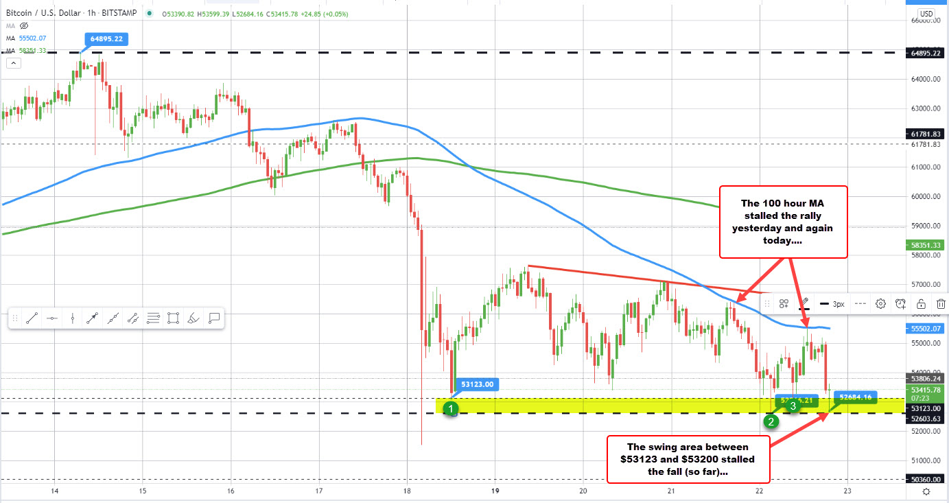 100 hour MA stalls the rally in Bitcoin. Swing area stalls the fall