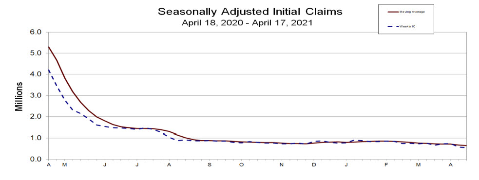 Initial jobless claims and continuing claims