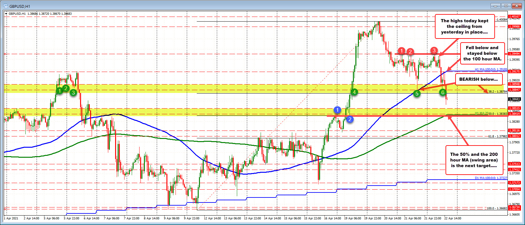 GBPUSD corrects toward the 200 hour MA and 50% midpoint of the move up from April 12 low.