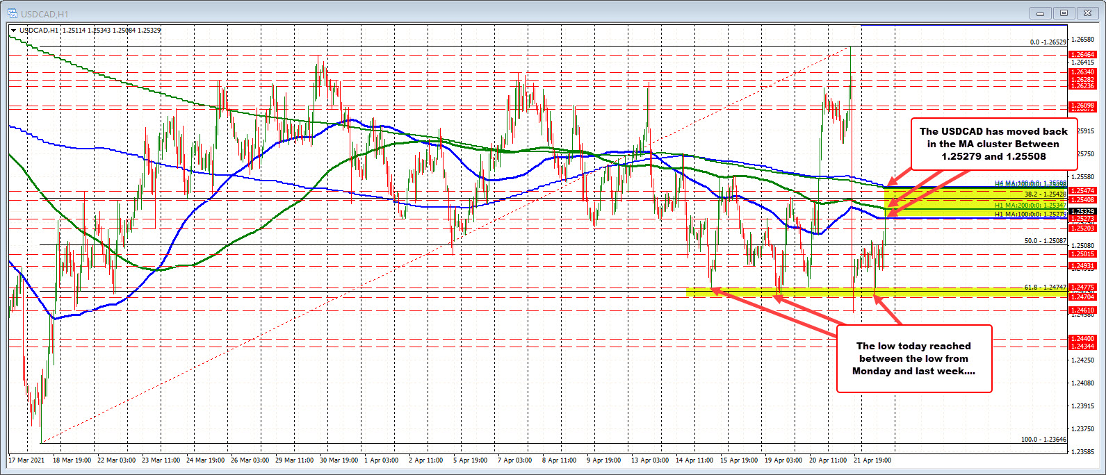100/200 hour MA, 100/200 bar MA on the 4-hour chart in play