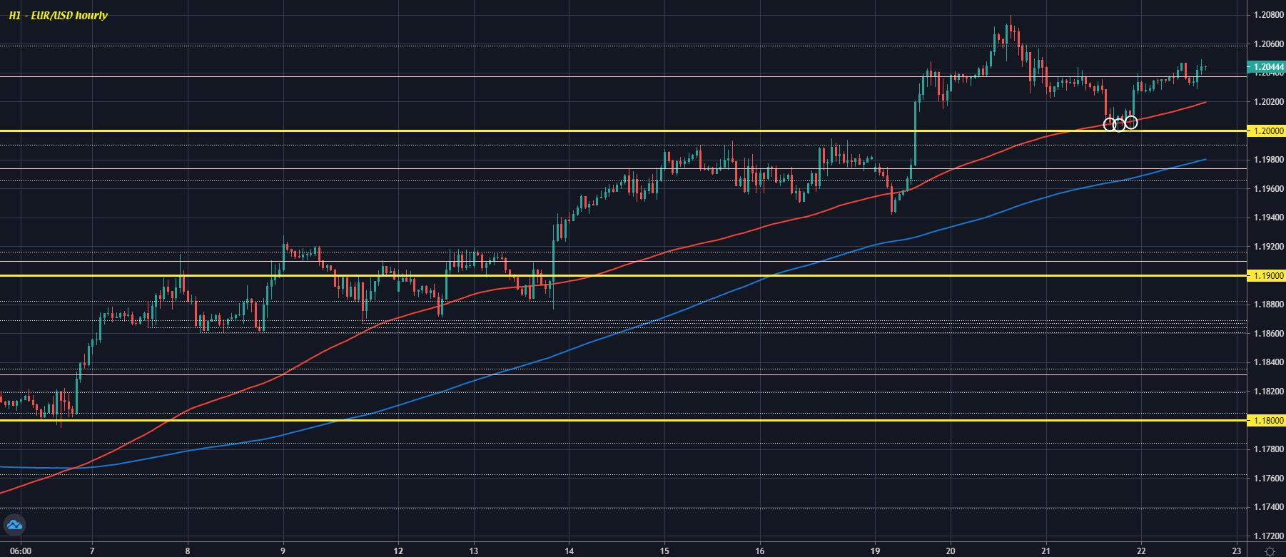 EUR/USD H1 22-04