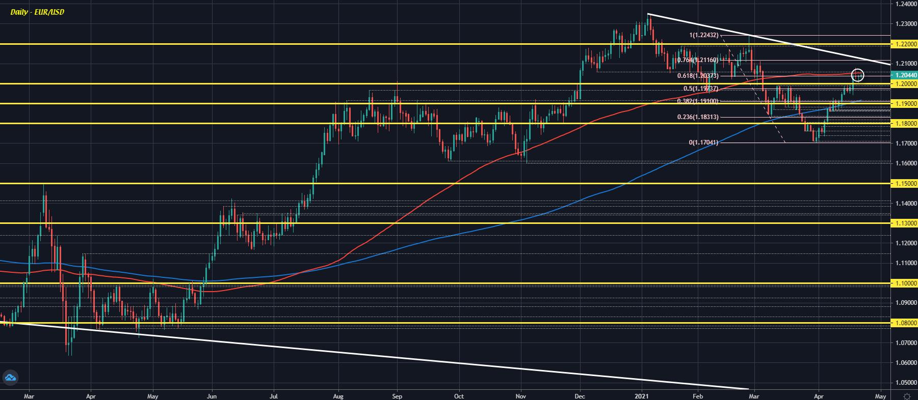 EUR/USD D1 22-04