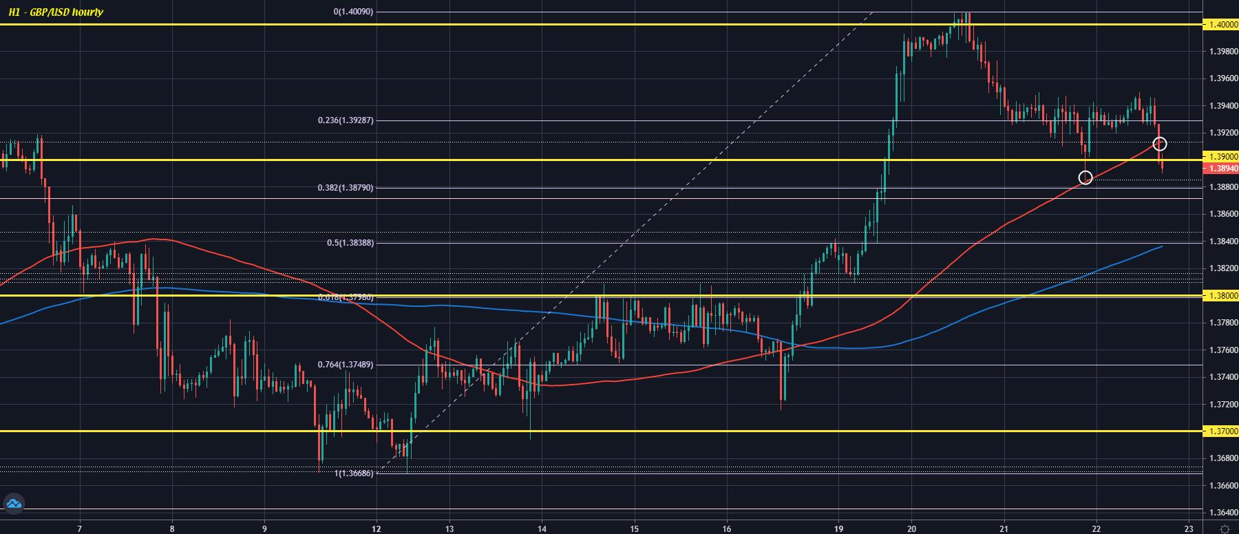 GBP/USD H1 22-04