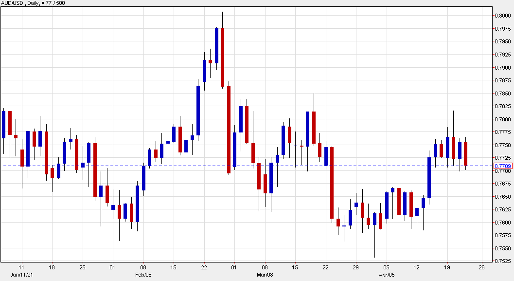 AUD/USD nears the bottom of the six-day range