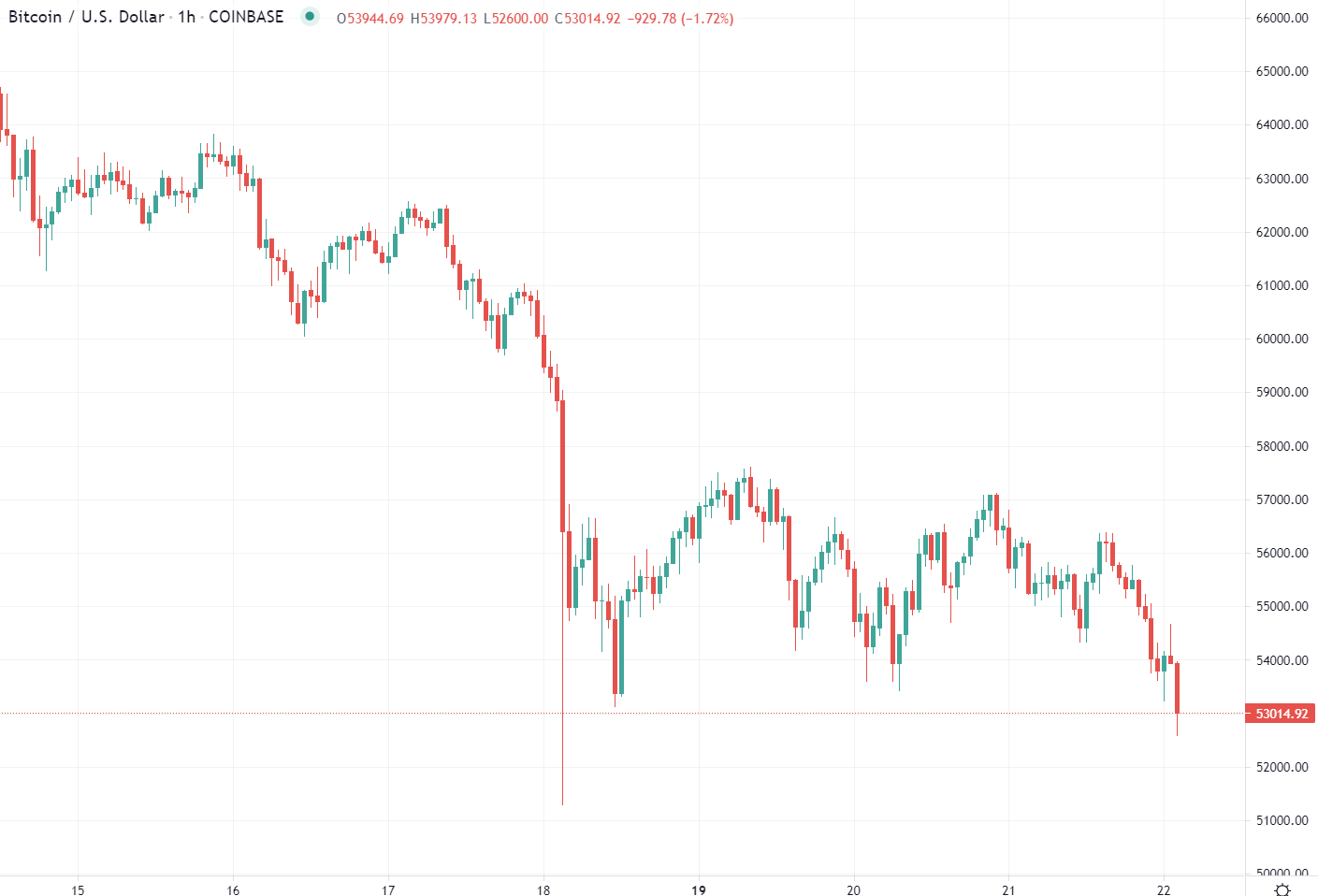 BTC dropped over the weekend last and has not managed much of a recovery.