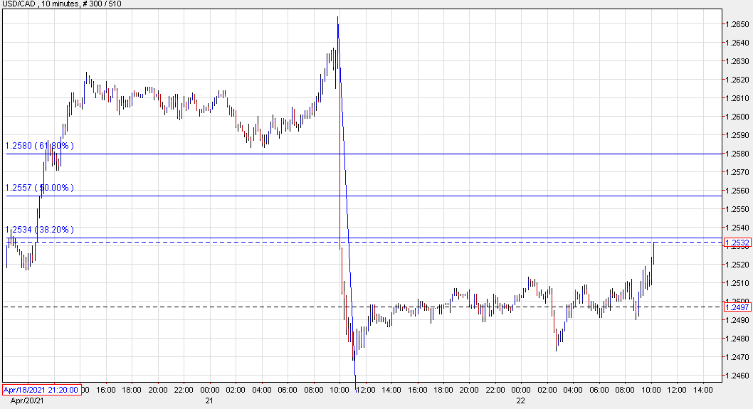 USD/CAD up 36 pips