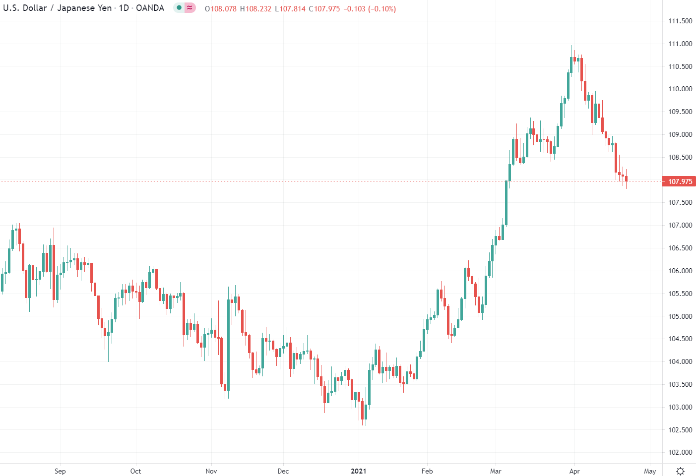 108.00 has been the pivot area for USD/JPY the past three days during the Asian timezone, and here we are again.