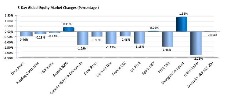 Les principaux indices européens et américains