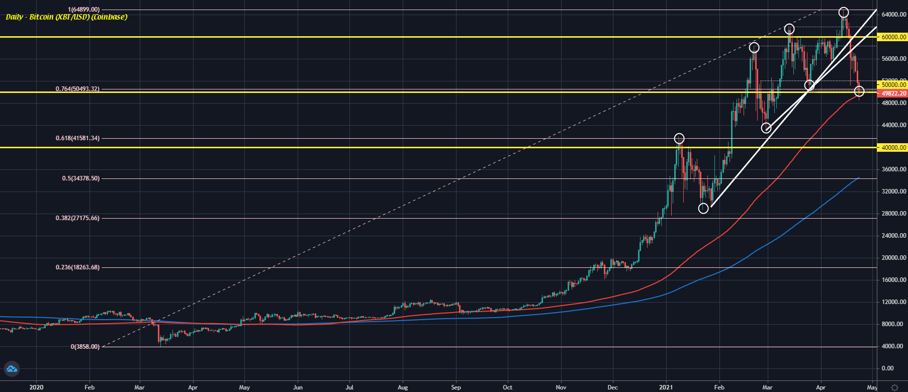 Bitcoin snaps the uptrend momentum in fall below $50,000, what is the chart saying?