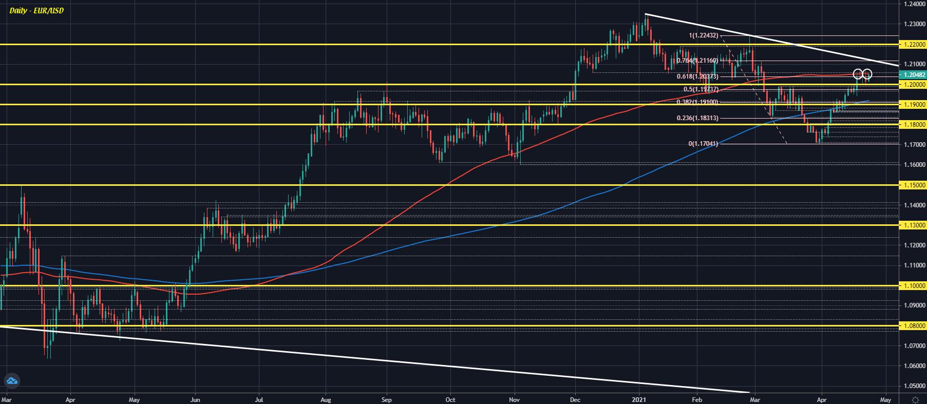 EUR/USD D1 23-04
