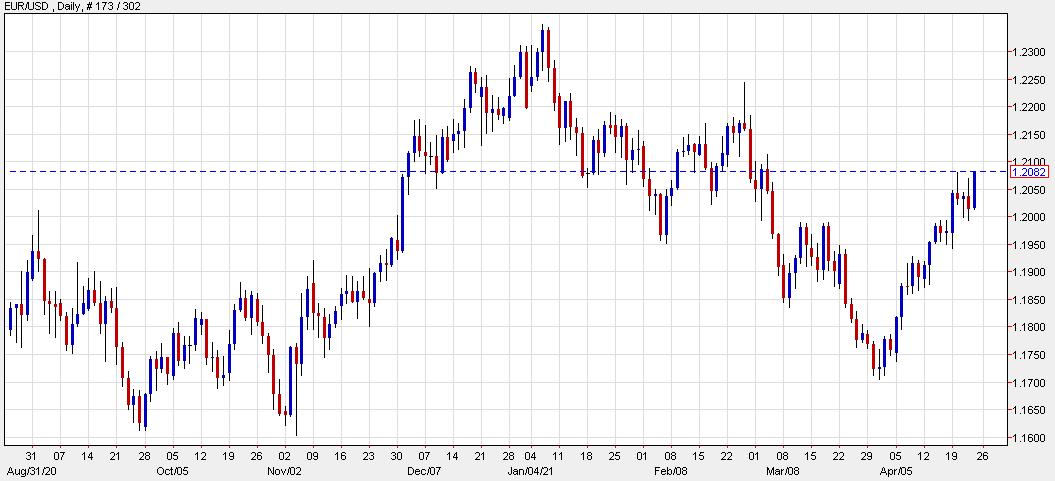 El euro rompe el máximo del martes