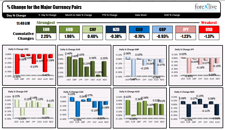 The US dollar remains weakest of the majors