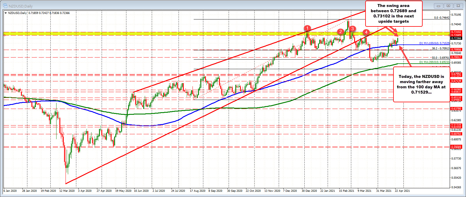 NZDUSD trades to highest level since March 18