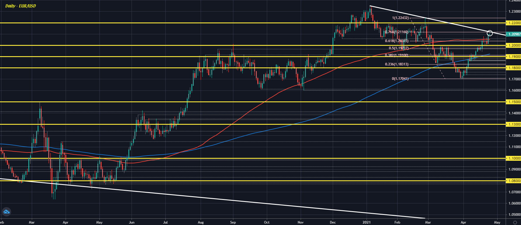 EUR/USD looks to try and stay above 1.2100 but faces key trendline resistance