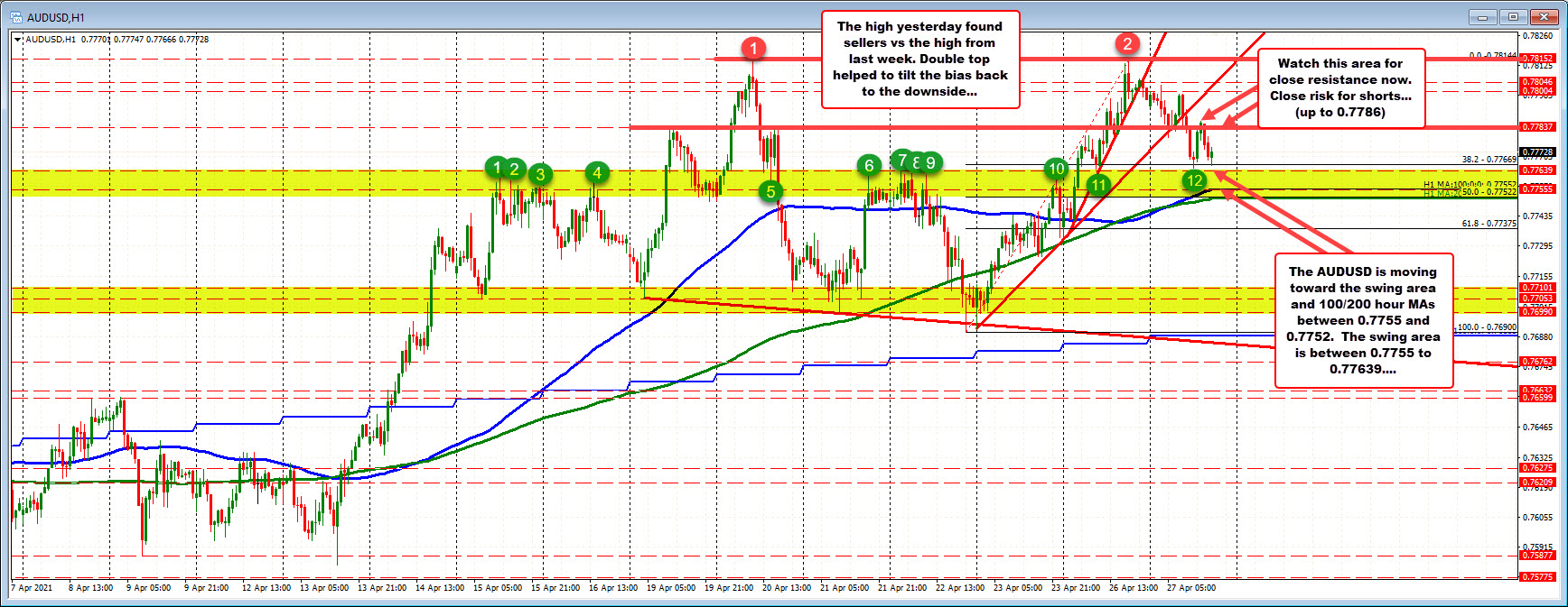 AUDUSD trades down to test swing area ahead of hourly MAs