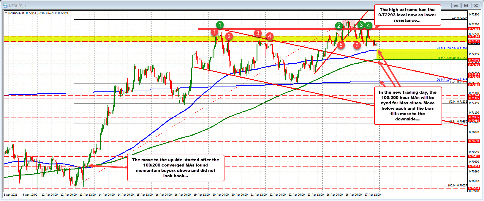 The NZDUSD hangs above 100 /200 hour MA in up and down session