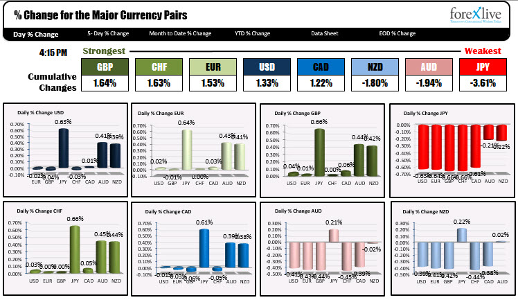 Forex news for North American trading onApril 27, 2021.