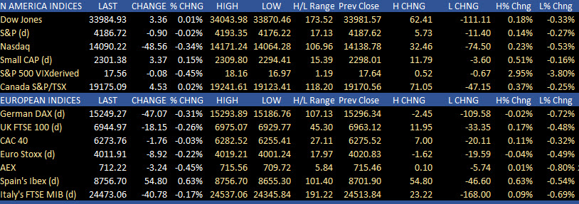 US stock markets ended the day lower