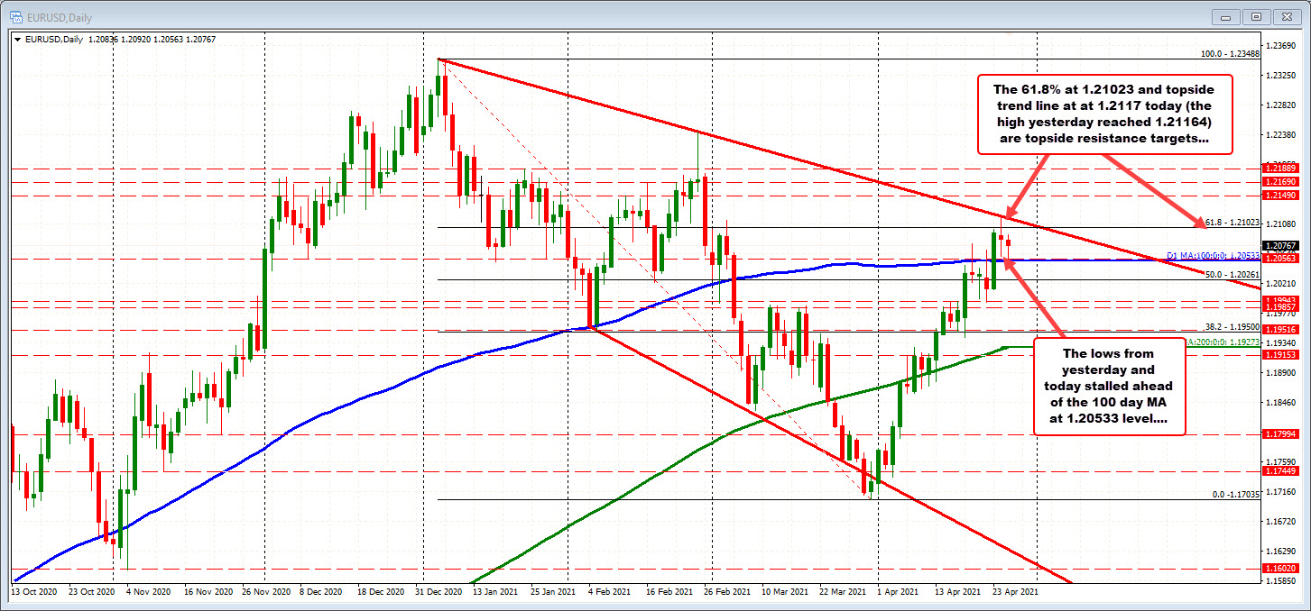 The EURUSD on the daily chart