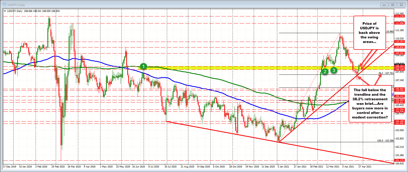 USDJPY on the daily chart.