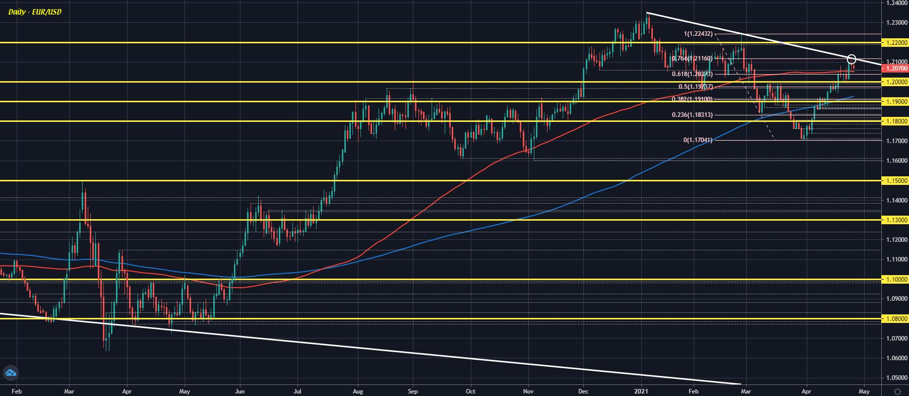 EUR/USD D1 27-04