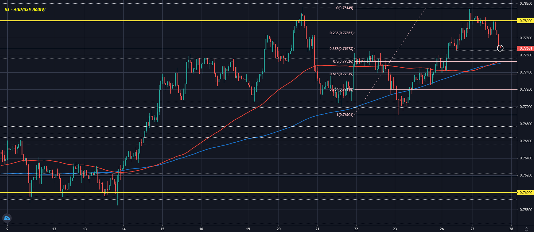 AUD/USD eases to session lows, extends pullback as dollar holds firmer on the day