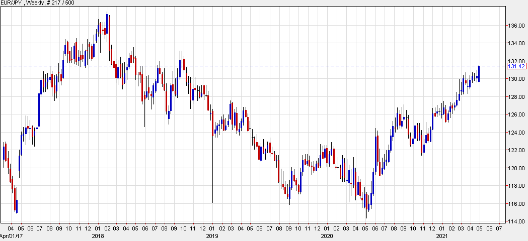 Break higher in EUR/JPY leaves it poised to finish the job