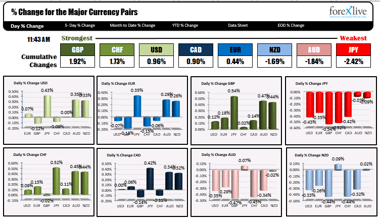 The GBP is now the strongest of the majors while the JPY is the weakest