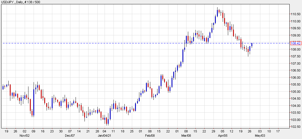 USD/JPY hits a session high