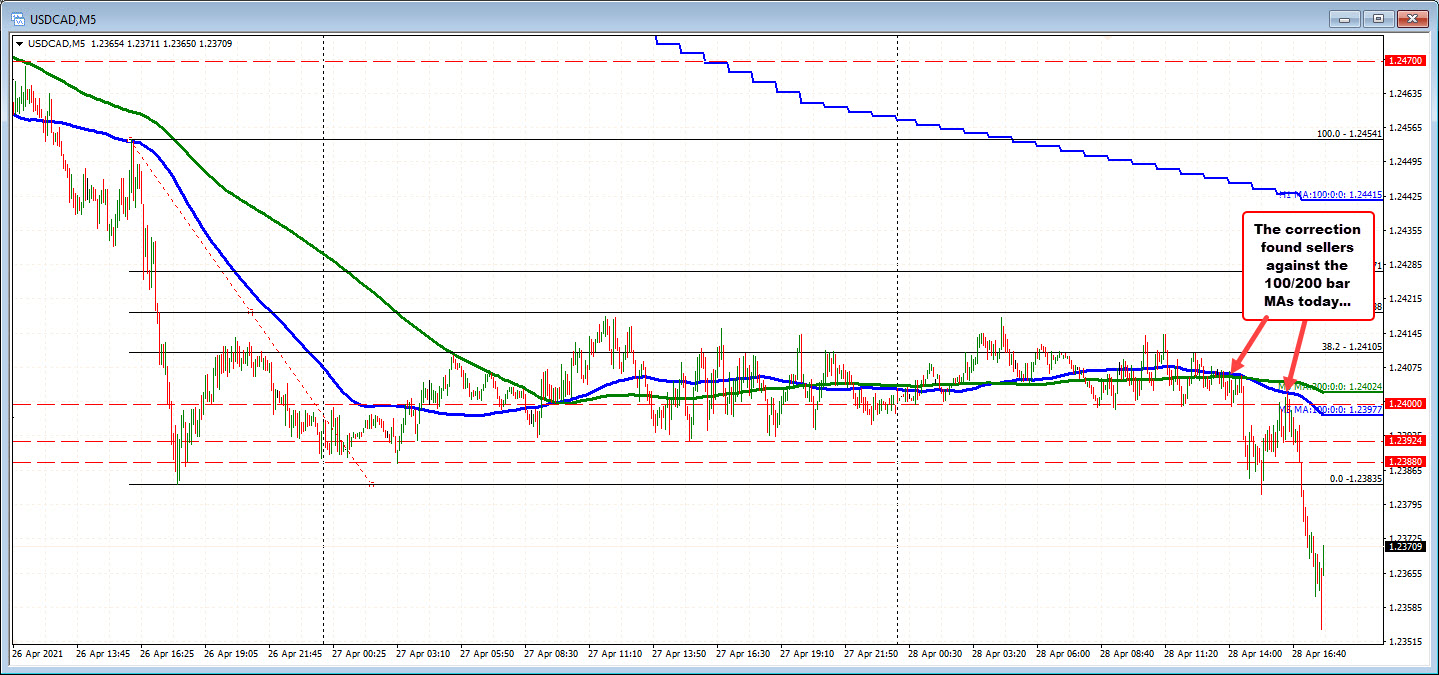 USDCAD held the 100 and 200 bar moving average on the five minute chart
