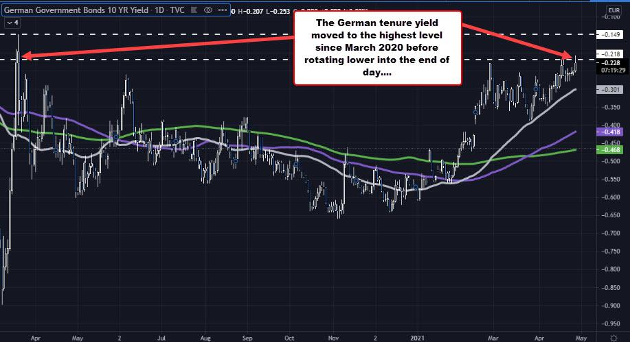 German tenure yield