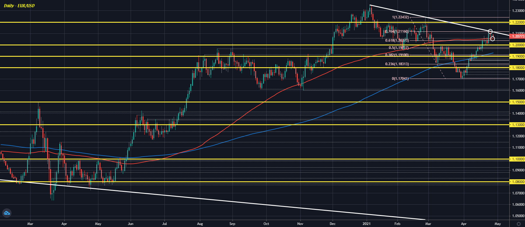 EUR/USD still caught between key technical levels ahead of the Fed later today