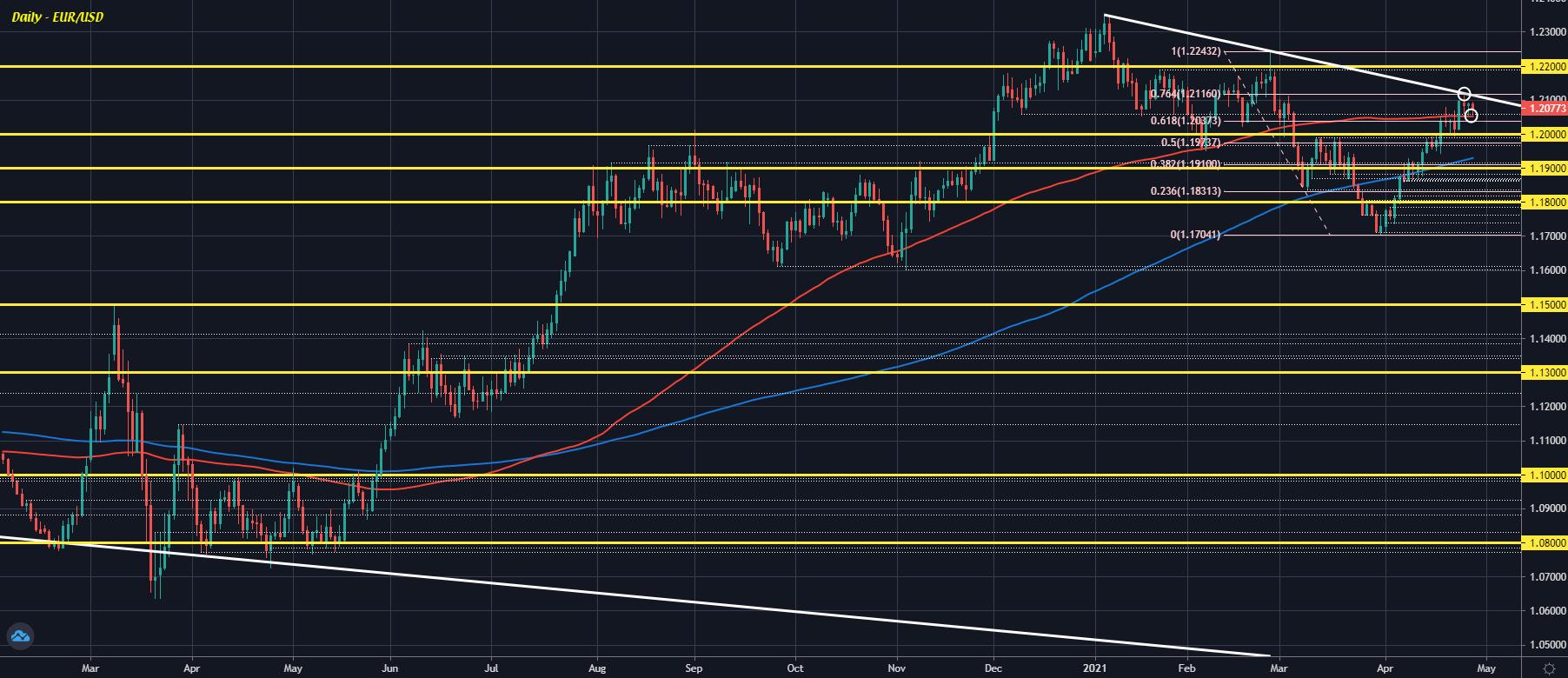 EUR/USD D1 28-04
