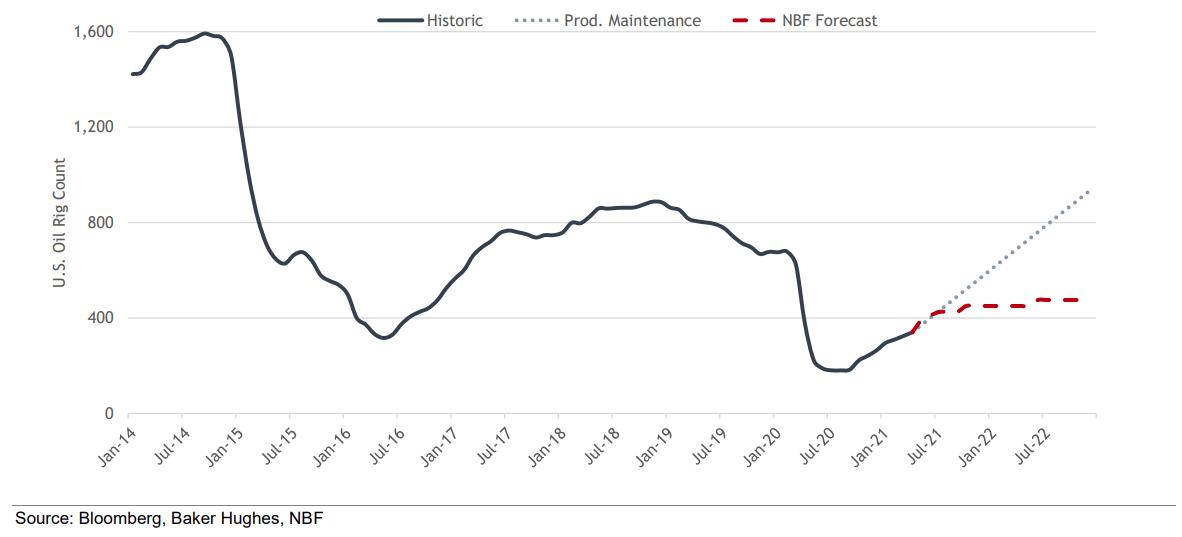 El crudo WTI sube por encima del máximo de abril