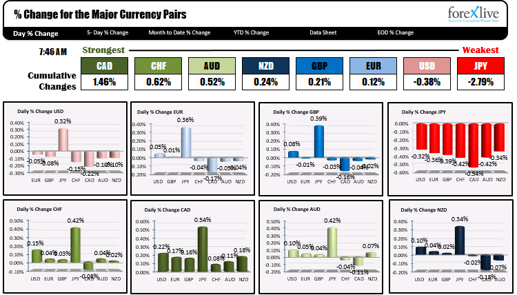 The CAD is the strongest and the JPY is the weakest as NA traders enter for the day