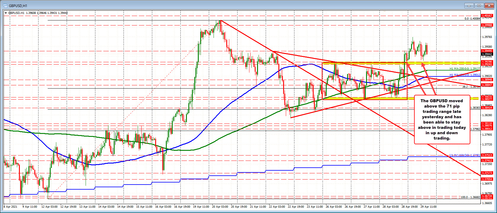 The GBPUSD broke outside a 71 pips range for the week yesterday. Stay above keeps the buyers in control