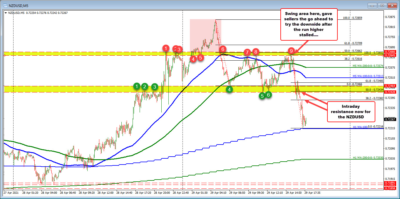 NZDUSD on the five minute chart