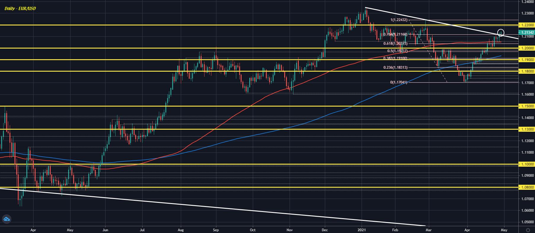 EUR/USD D1 29-04