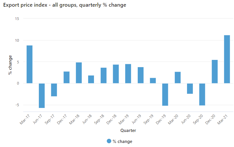 Australia terms of trade data for Q1 2021 - big jump thanks to strongly rising commodity prices. These have been a positive input for the Australian dollar.