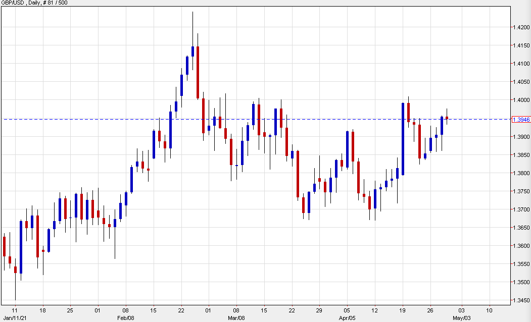 GBP/USD up 7 pips to 1.3943 today