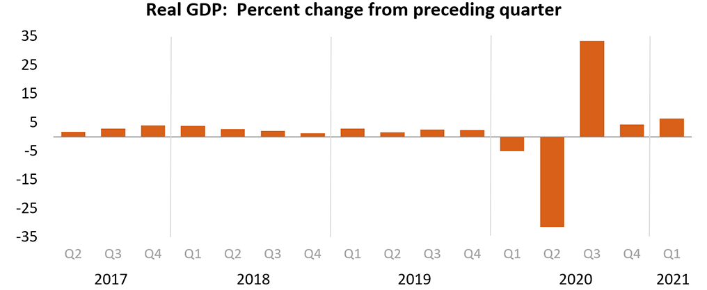 PIB anticipado del cuarto trimestre de EE. UU.