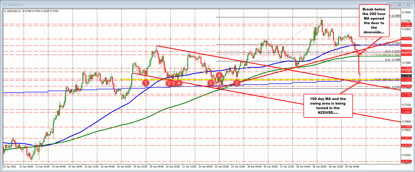 NZDUSD moves down to test 100 day MA