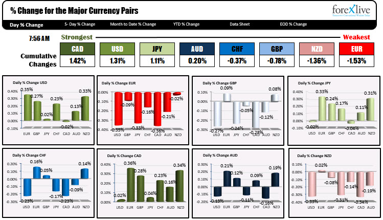 The CAD is the strongest and the EUR is the weakest as NA trader enter for the day